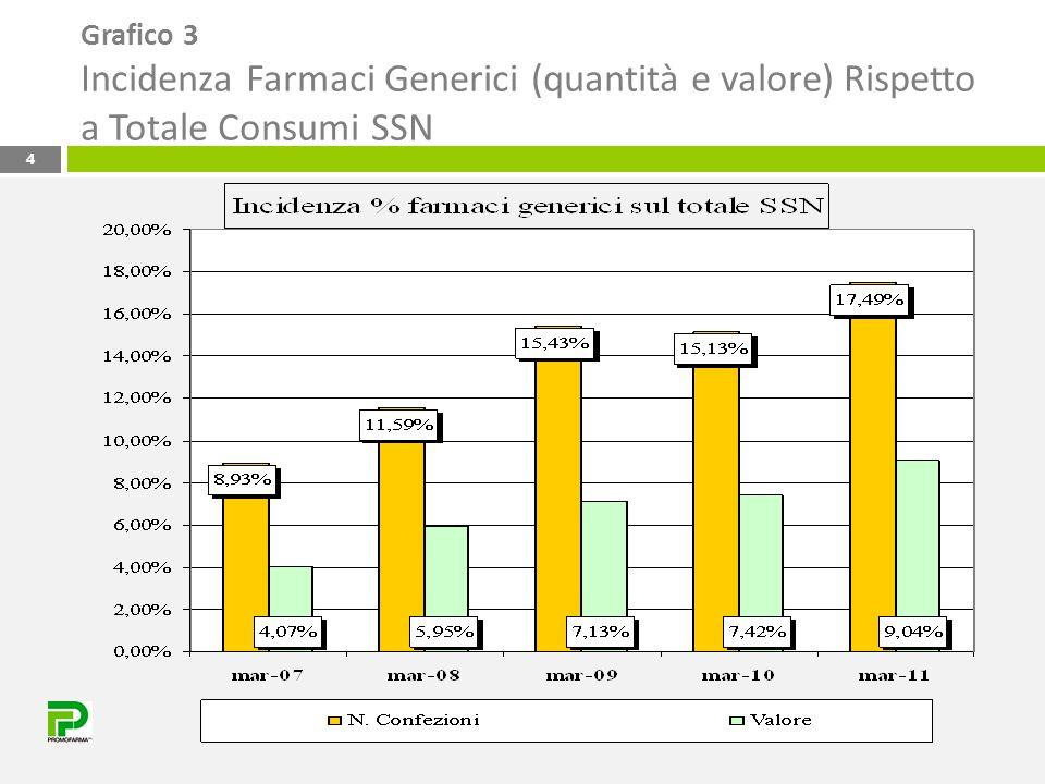 Grafico 4 Percentuale Valore Medio Confezione marzo 2011 rispetto a marzo 2007 5