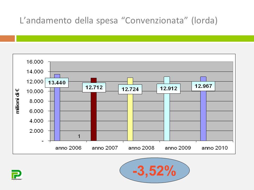 """L'andamento della spesa """"Convenzionata"""" (lorda) -3,52%"""