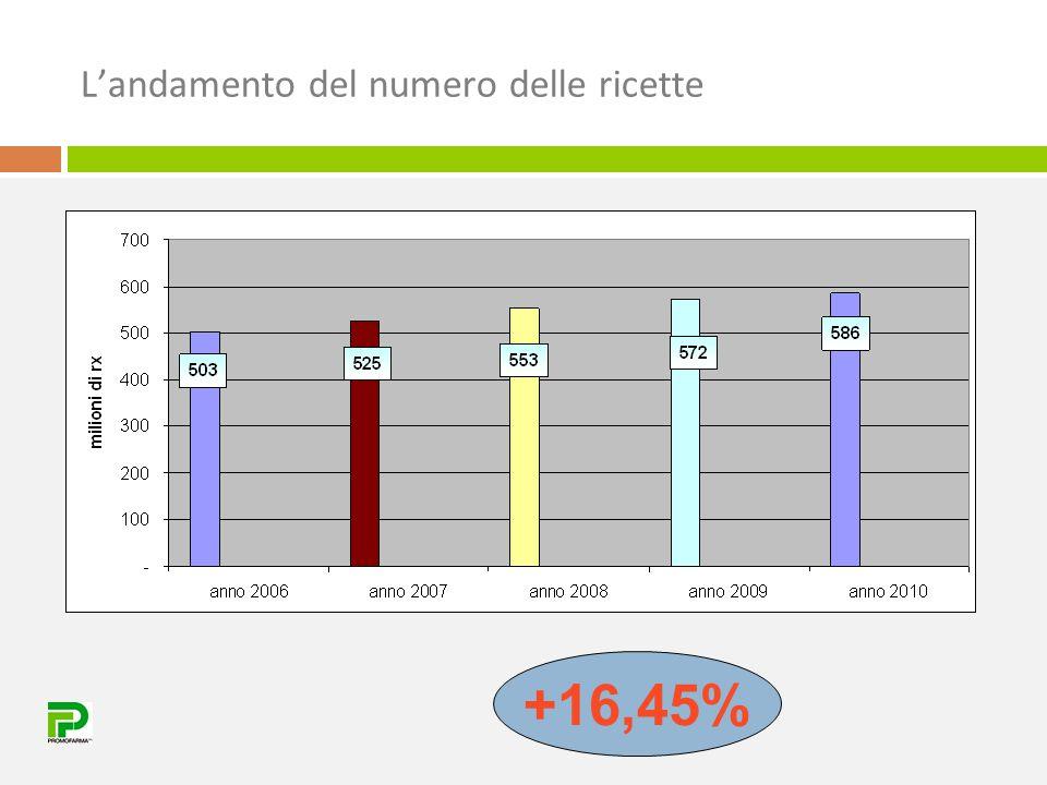 Prossime scadenze di brevetto Elaborazioni eseguite sul mese di aprile 2011  Anno 2011: confezioni 2,69% valore 7,4%  Anno 2012: confezioni 2,34% valore 5,40%  Anno 2013: confezioni 1,62% valore 5,06% totale confezioni n° 87.159.195 totale valore € 1.015.021.093,77