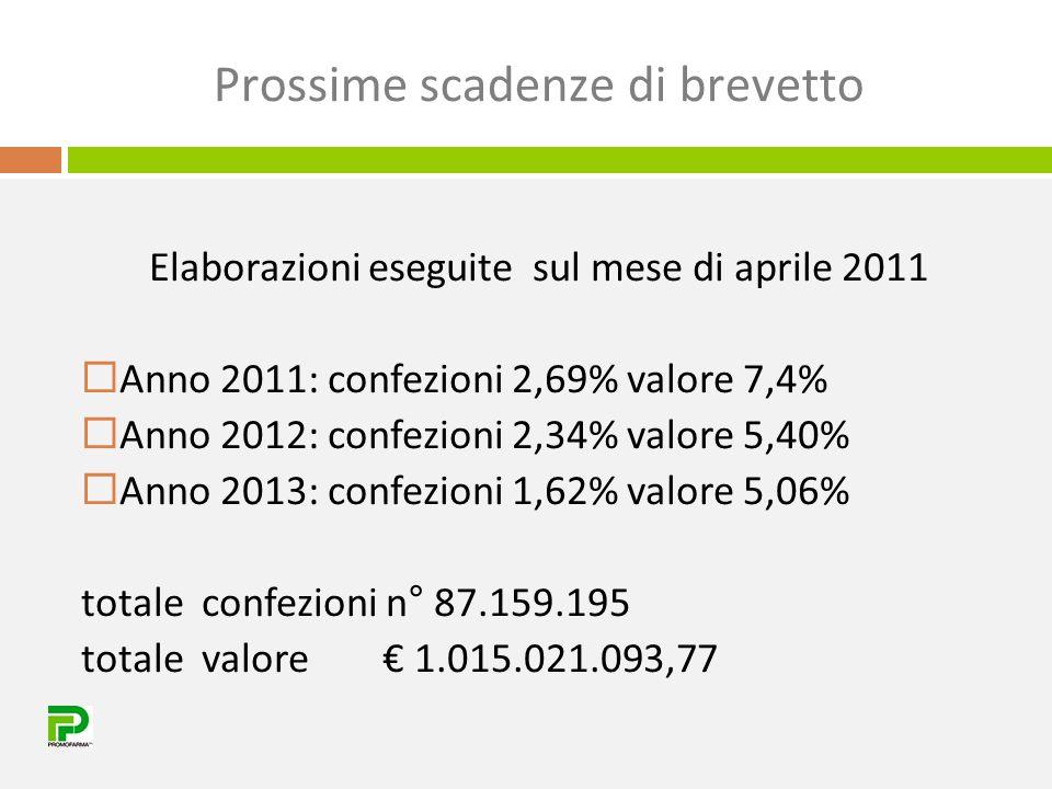 Prossime scadenze di brevetto Elaborazioni eseguite sul mese di aprile 2011  Anno 2011: confezioni 2,69% valore 7,4%  Anno 2012: confezioni 2,34% va