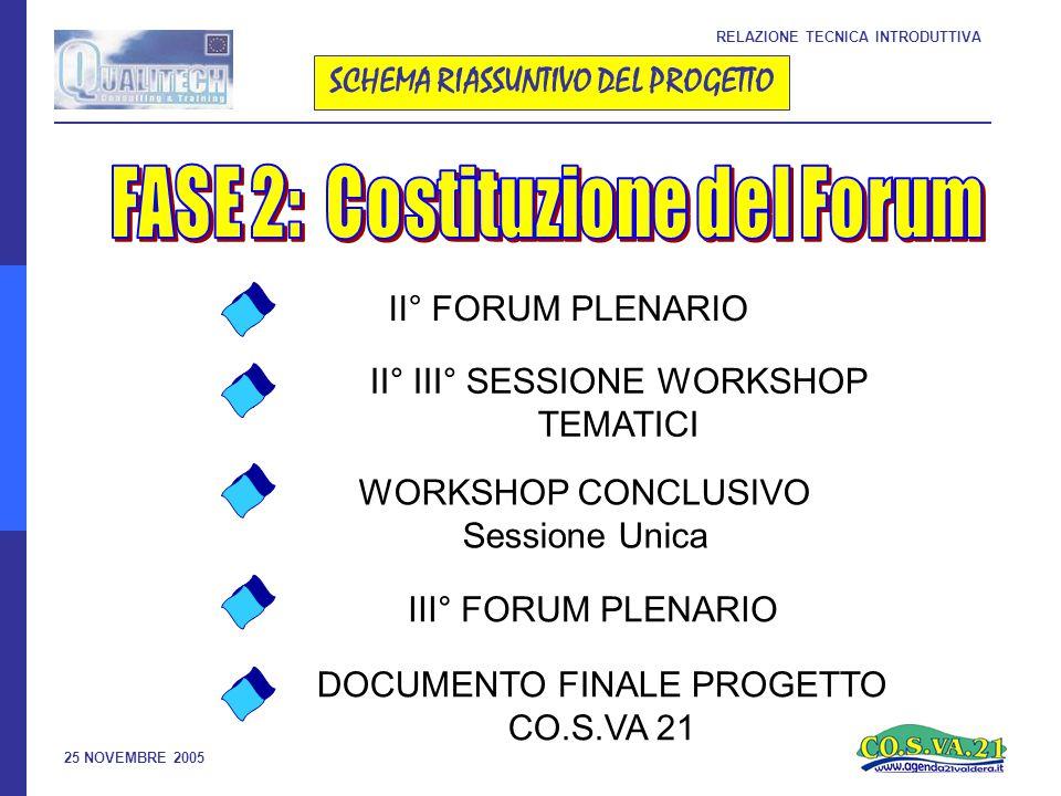 25 NOVEMBRE 2005 RELAZIONE TECNICA INTRODUTTIVA SCHEMA RIASSUNTIVO DEL PROGETTO II° FORUM PLENARIO II° III° SESSIONE WORKSHOP TEMATICI WORKSHOP CONCLUSIVO Sessione Unica III° FORUM PLENARIO DOCUMENTO FINALE PROGETTO CO.S.VA 21