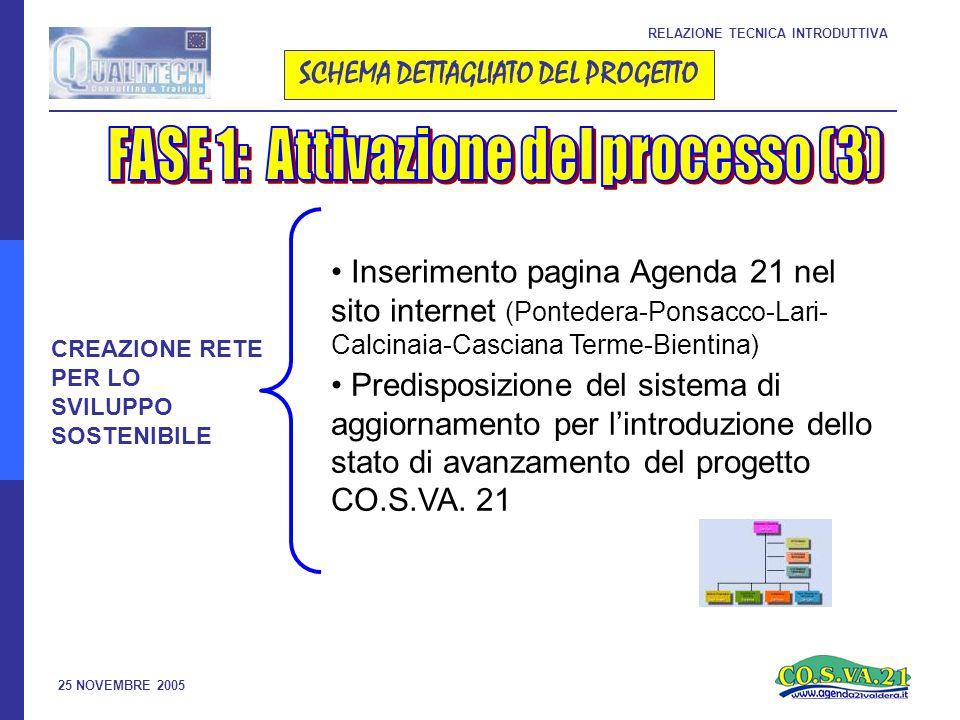 25 NOVEMBRE 2005 RELAZIONE TECNICA INTRODUTTIVA SCHEMA DETTAGLIATO DEL PROGETTO CREAZIONE RETE PER LO SVILUPPO SOSTENIBILE • Inserimento pagina Agenda 21 nel sito internet (Pontedera-Ponsacco-Lari- Calcinaia-Casciana Terme-Bientina) • Predisposizione del sistema di aggiornamento per l'introduzione dello stato di avanzamento del progetto CO.S.VA.