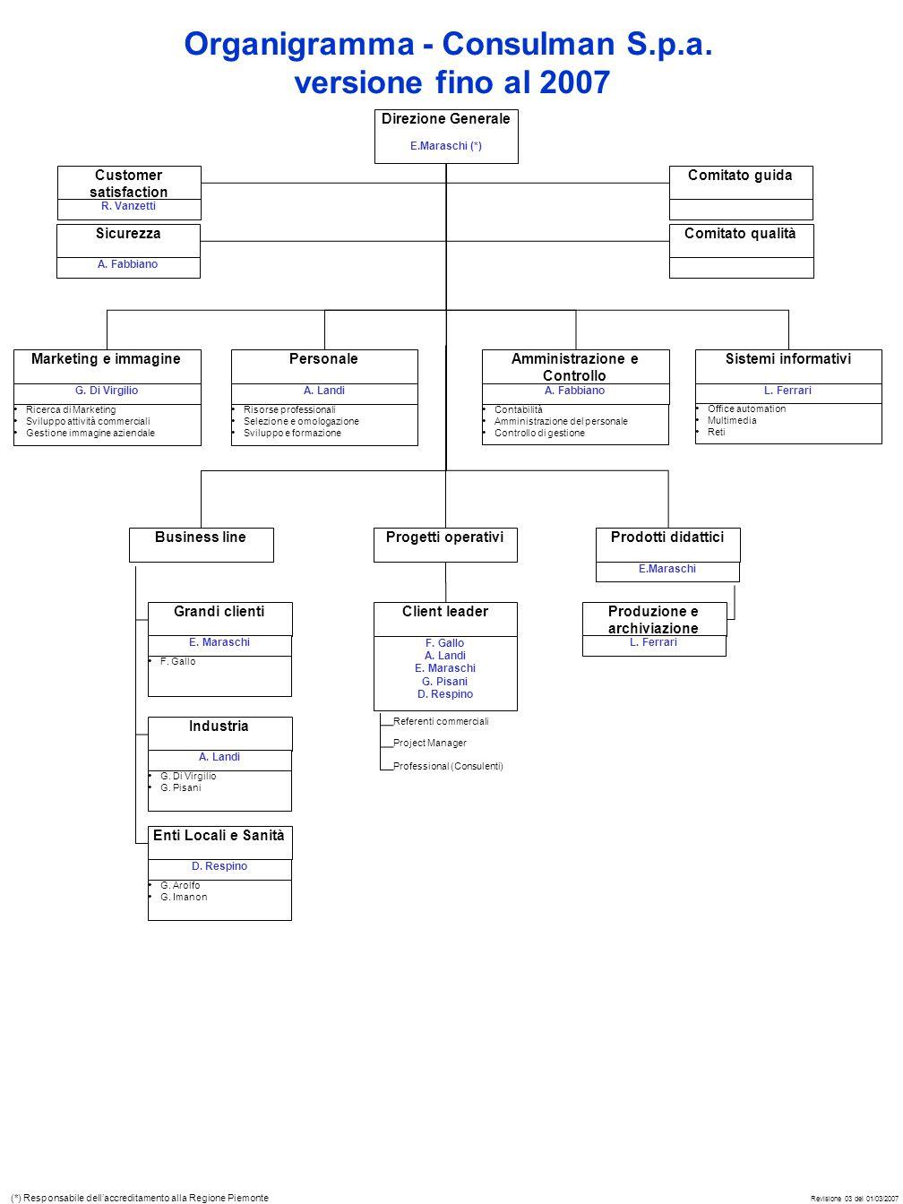 Organigramma - Consulman S.p.a.