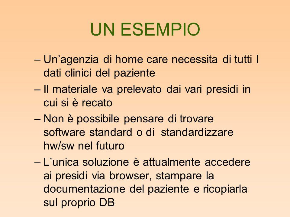 UN ESEMPIO –Un'agenzia di home care necessita di tutti I dati clinici del paziente –Il materiale va prelevato dai vari presidi in cui si è recato –Non