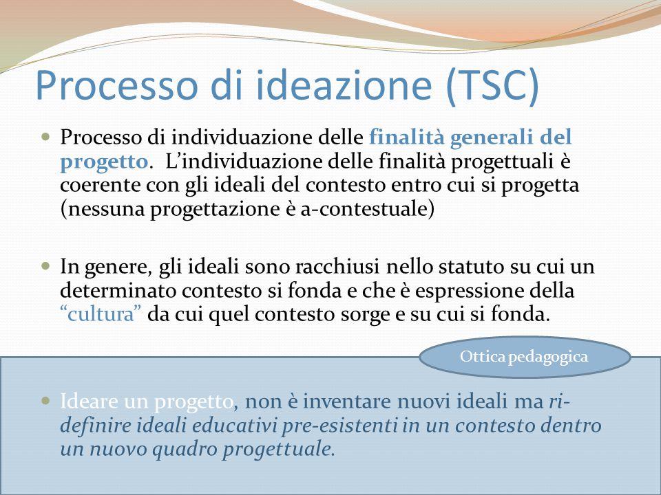 Processo di ideazione (TSC)  Processo di individuazione delle finalità generali del progetto. L'individuazione delle finalità progettuali è coerente