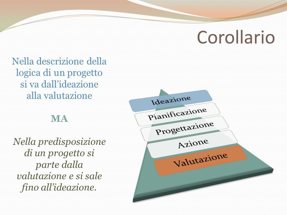 Corollario Nella descrizione della logica di un progetto si va dall'ideazione alla valutazione MA Nella predisposizione di un progetto si parte dalla
