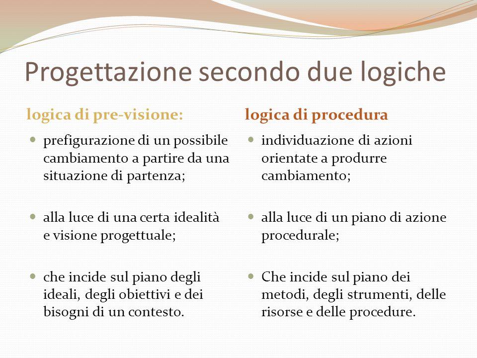Progettazione secondo due logiche logica di pre-visione: logica di procedura  prefigurazione di un possibile cambiamento a partire da una situazione