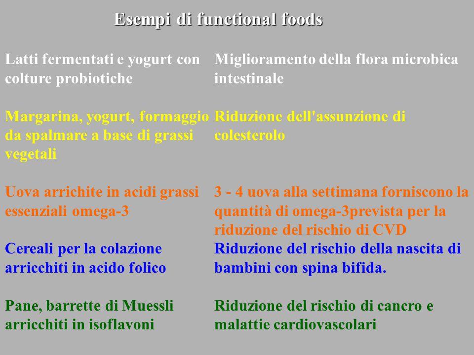 Latti fermentati e yogurt con colture probiotiche Margarina, yogurt, formaggio da spalmare a base di grassi vegetali Uova arrichite in acidi grassi es
