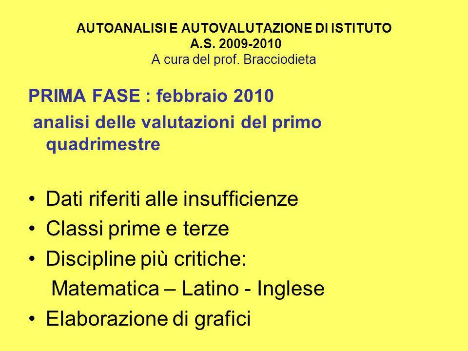 AUTOANALISI E AUTOVALUTAZIONE DI ISTITUTO A.S.2009-2010 A cura del prof.