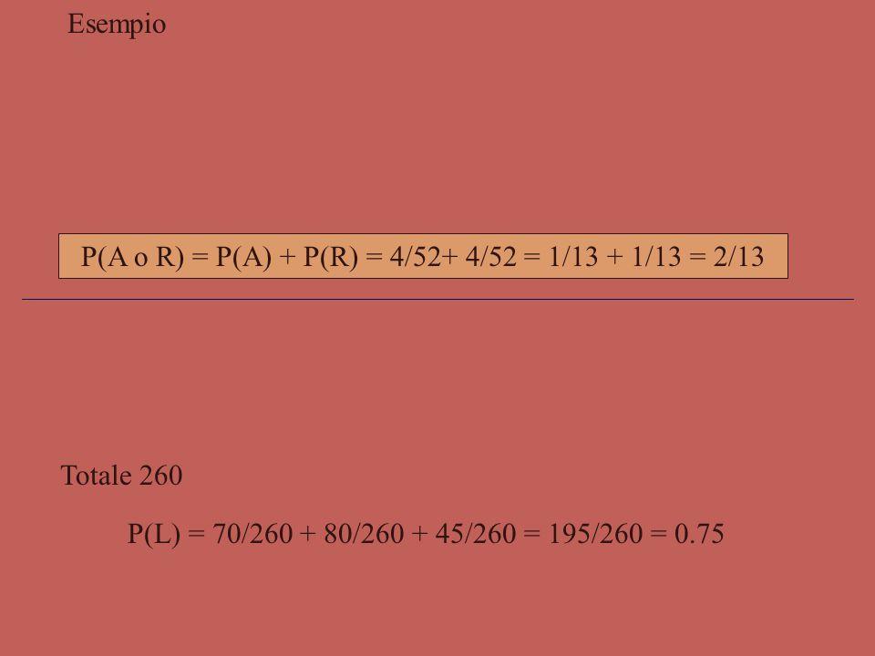 Secondo assioma - Principio della probabilità totale - Dati due eventi A e B  S, fra loro incompatibili, la probabilità di ottenere A o B, è uguale a