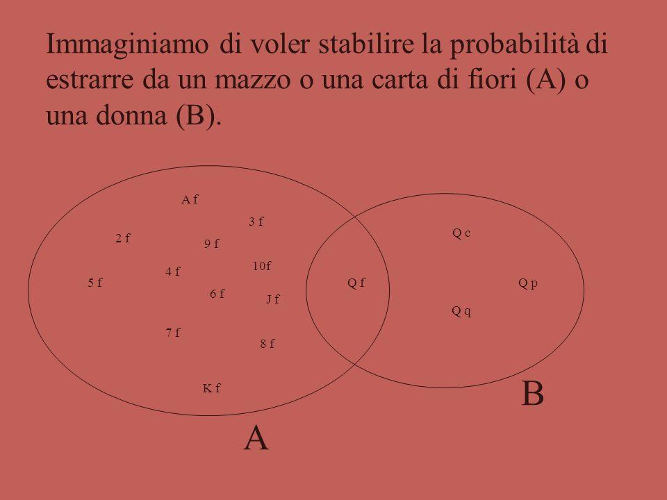 Principio della probabilità totale (enunciato generale) Dati due eventi A e B  S P(A o B) = P(A) + P(B) - P(A e B) ove P(A e B) è la probabilità di o
