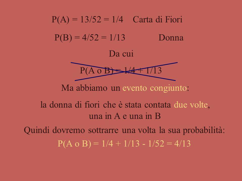 Immaginiamo di voler stabilire la probabilità di estrarre da un mazzo o una carta di fiori (A) o una donna (B). A f 7 f 2 f 4 f 6 f 8 f 3 f 5 f K f 9