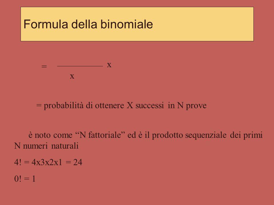 Moneta p = 0,5 q = 0,5 p + q = 1 Ottenere 5 con il lancio del dado p = 1/6 q = 5/6 p + q = 1