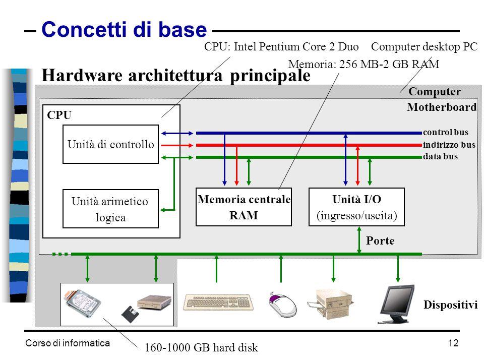 Corso di informatica12 Concetti di base Computer Motherboard Hardware architettura principale Unità di controllo Unità arimetico logica CPU Memoria ce