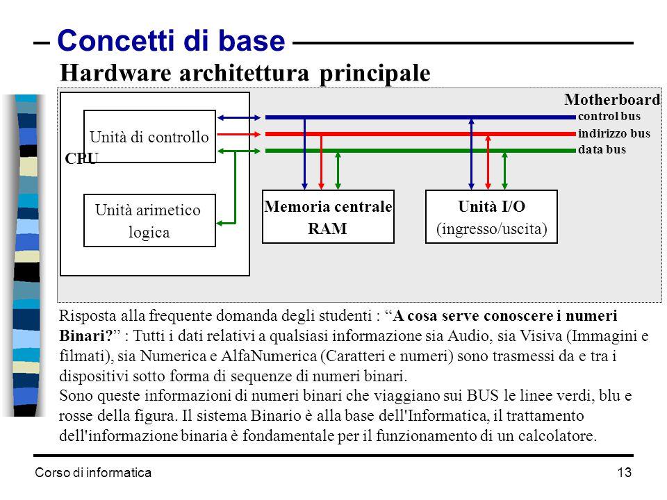Corso di informatica13 Concetti di base Motherboard Hardware architettura principale Unità di controllo Unità arimetico logica CPU Memoria centrale RA