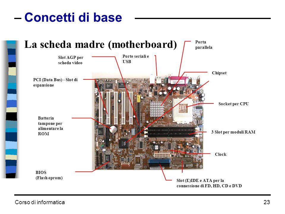 Corso di informatica23 Concetti di base La scheda madre (motherboard) Socket per CPU Porta parallela 3 Slot per moduli RAM Clock Porte seriali e USB P