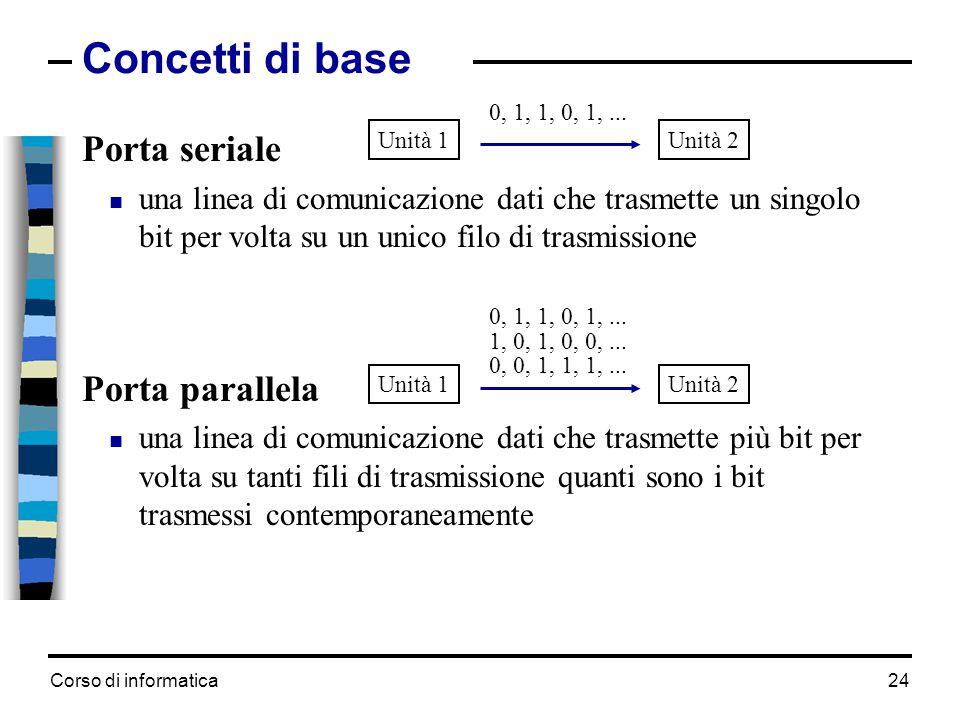 Corso di informatica24 Concetti di base Porta seriale  una linea di comunicazione dati che trasmette un singolo bit per volta su un unico filo di tra
