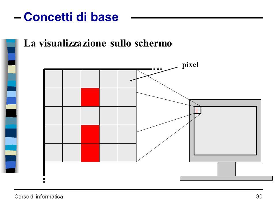 Corso di informatica30 Concetti di base La visualizzazione sullo schermo i pixel