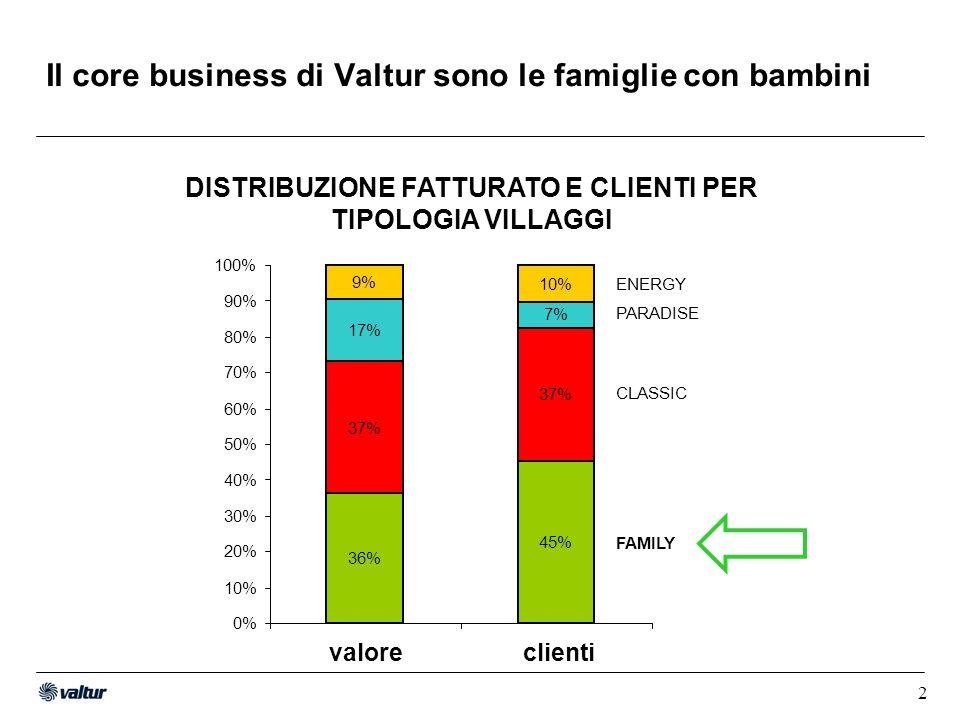 3 Nei villaggi italiani abbiamo fino al 40% di ospiti minorenni 0% 20% 40% 60% 80% 100% OSTUNI NICOTERA SIMERI C.RIZZUTO BAIA DI CONTE MARILLEVA PILA PIZZOMUNNO COLONNA S.STEFANO FAVIGNANA POLLINA > 18 anni 16 – 18 anni 12 – 16 anni 5 – 12 anni 2 – 5 anni 0 – 2 anni ETA' DEI CLIENTI VALTUR NEI VILLAGGI ITALIANI