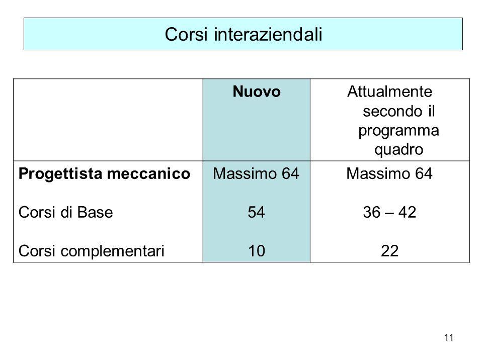 11 Corsi interaziendali NuovoAttualmente secondo il programma quadro Progettista meccanico Corsi di Base Corsi complementari Massimo 64 54 10 Massimo 64 36 – 42 22