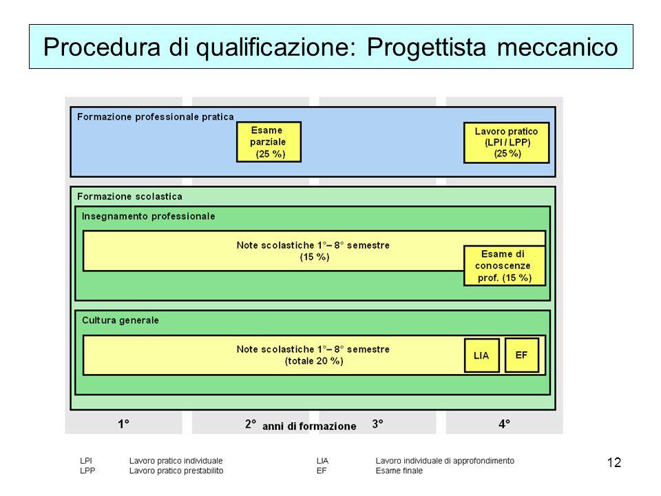 12 Procedura di qualificazione: Progettista meccanico
