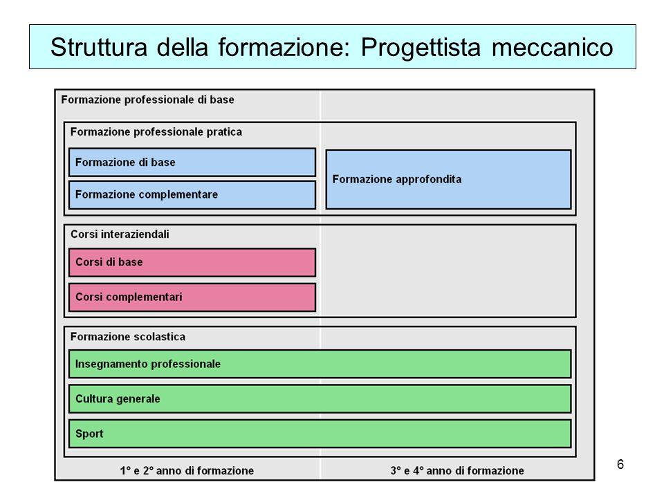 6 Struttura della formazione: Progettista meccanico