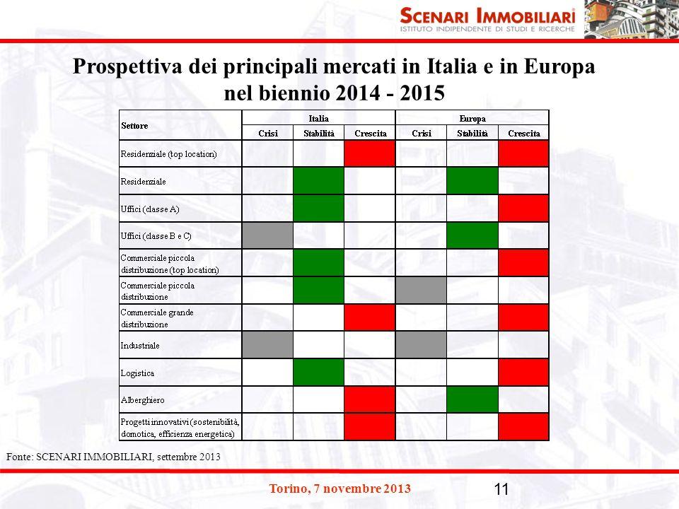 Torino, 7 novembre 2013 11 Prospettiva dei principali mercati in Italia e in Europa nel biennio 2014 - 2015 Fonte: SCENARI IMMOBILIARI, settembre 2013