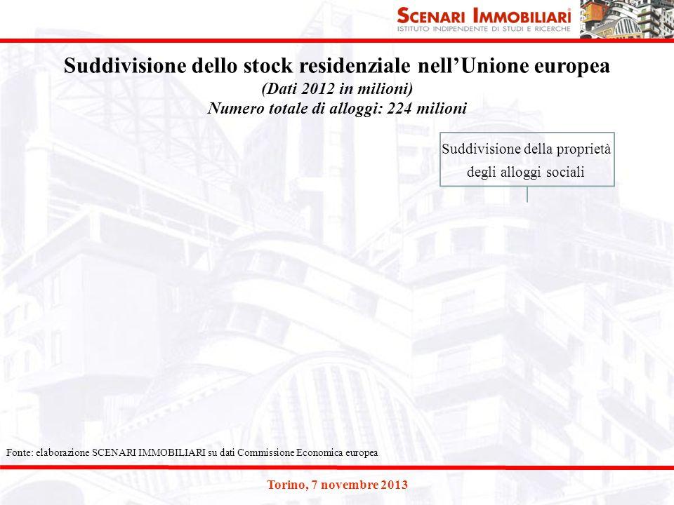 Torino, 7 novembre 2013 Suddivisione dello stock residenziale nell'Unione europea (Dati 2012 in milioni) Numero totale di alloggi: 224 milioni Fonte: