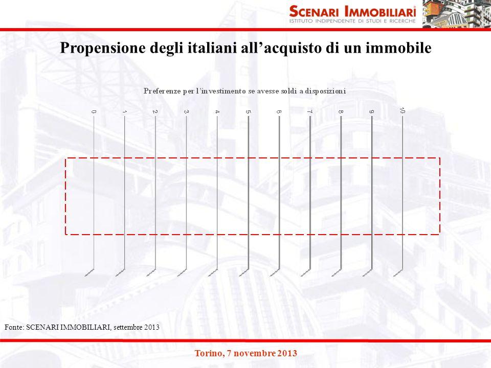 Propensione degli italiani all'acquisto di un immobile Fonte: SCENARI IMMOBILIARI, settembre 2013