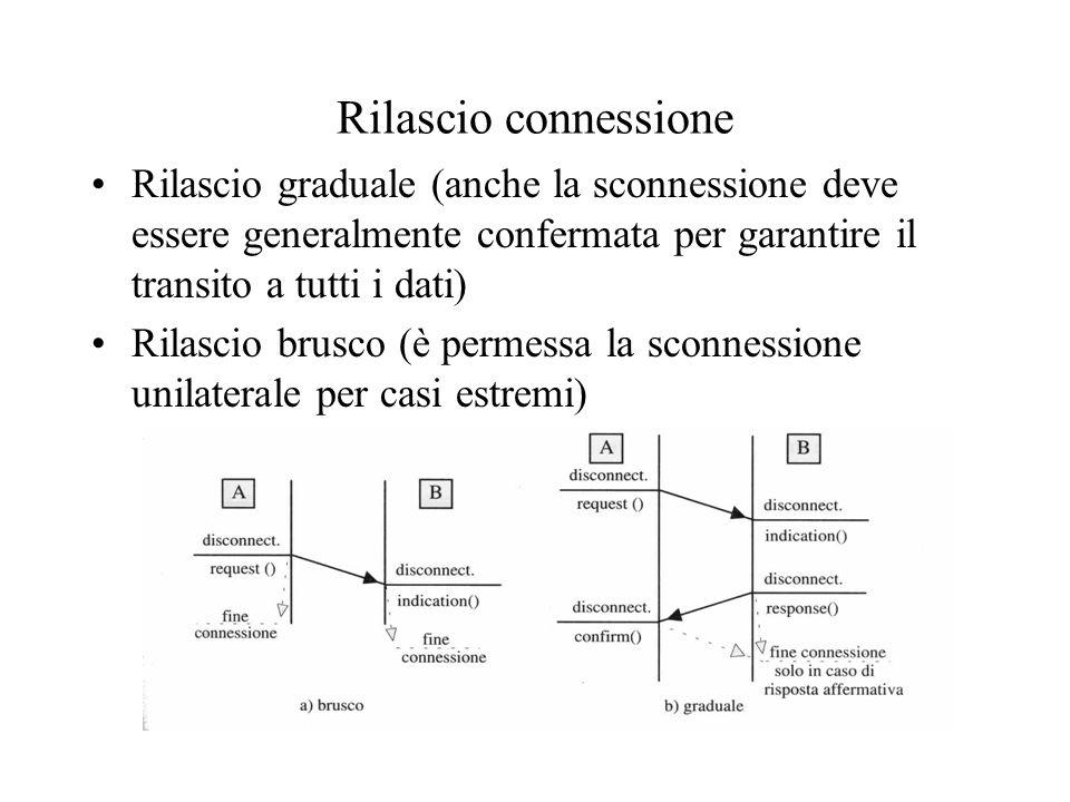 Rilascio connessione •Rilascio graduale (anche la sconnessione deve essere generalmente confermata per garantire il transito a tutti i dati) •Rilascio brusco (è permessa la sconnessione unilaterale per casi estremi)