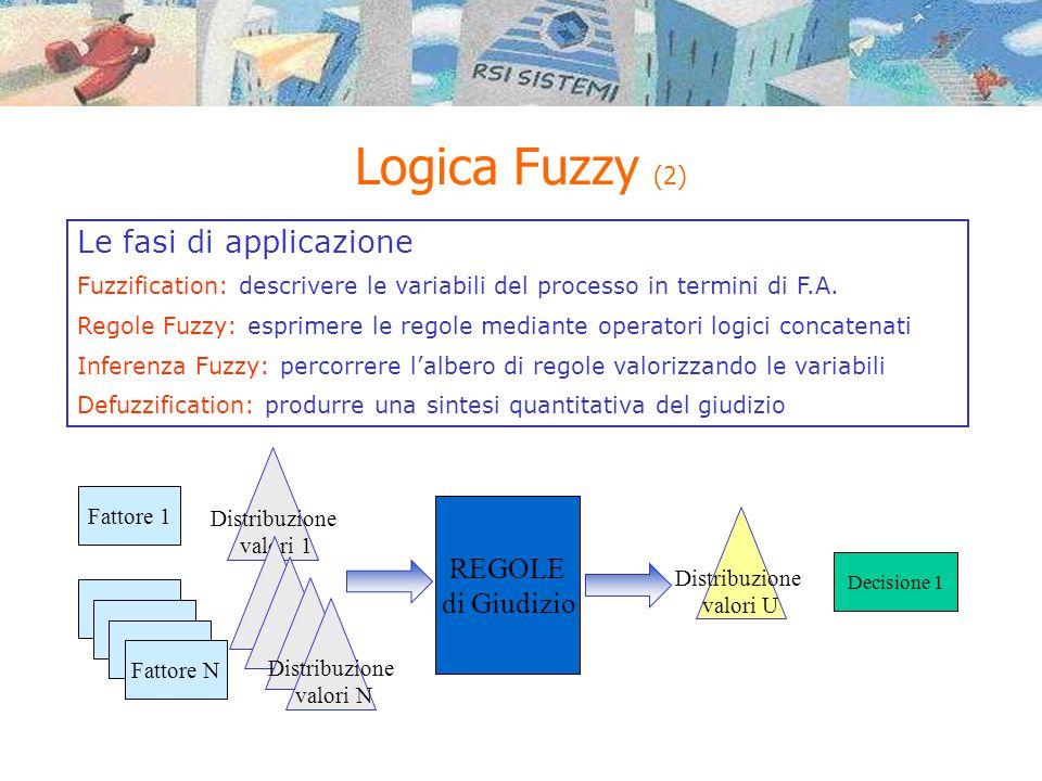 Logica Fuzzy (2) Distribuzione valori 1 Fattore N Fattore 1 Distribuzione valori N REGOLE di Giudizio Decisione 1 Distribuzione valori U Le fasi di applicazione Fuzzification: descrivere le variabili del processo in termini di F.A.