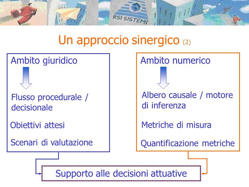 Un approccio sinergico (2) Ambito giuridico Ambito numerico Flusso procedurale / decisionale Obiettivi attesi Metriche di misura Albero causale / moto