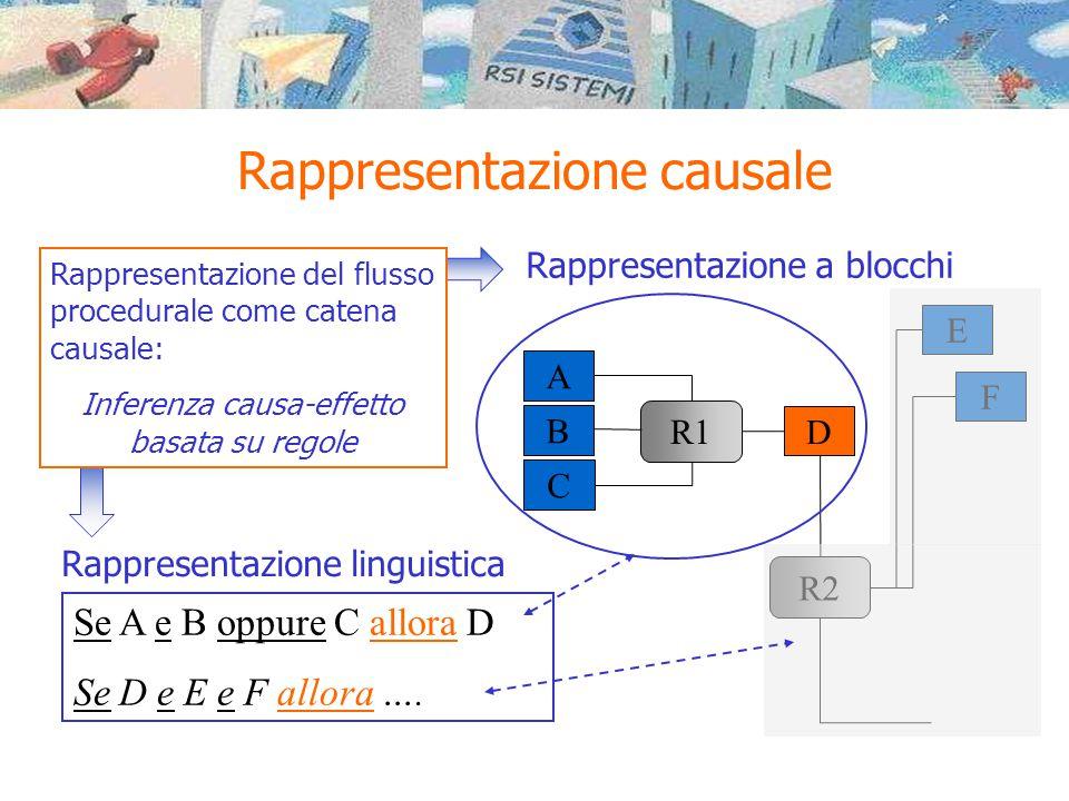 Rappresentazione causale Se A e B oppure C allora D Se D e E e F allora …. B C A R1 D E F R2 Rappresentazione a blocchi Rappresentazione linguistica R
