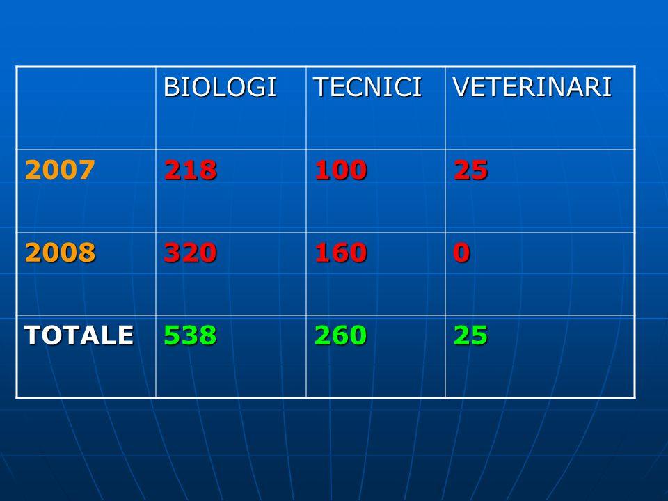 BIOLOGITECNICIVETERINARI 200721810025 20083201600 TOTALE53826025