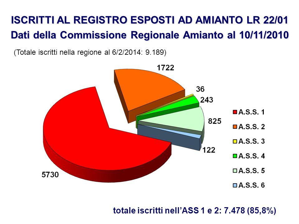 ISCRITTI AL REGISTRO ESPOSTI AD AMIANTO LR 22/01 Dati della Commissione Regionale Amianto al 10/11/2010 totale iscritti nell'ASS 1 e 2: 7.478 (85,8%)