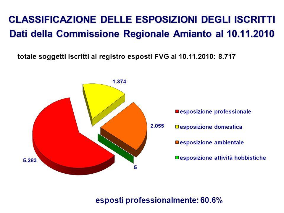 CLASSIFICAZIONE DELLE ESPOSIZIONI DEGLI ISCRITTI Dati della Commissione Regionale Amianto al 10.11.2010 esposti professionalmente: 60.6% totale sogget