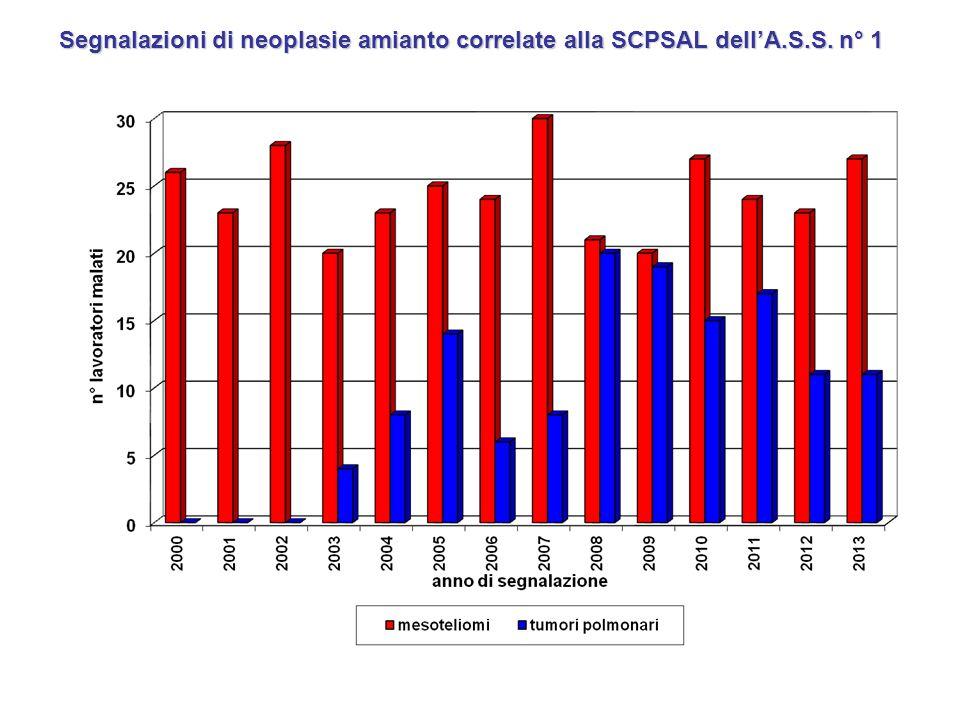 Segnalazioni di neoplasie amianto correlate alla SCPSAL dell'A.S.S. n° 1