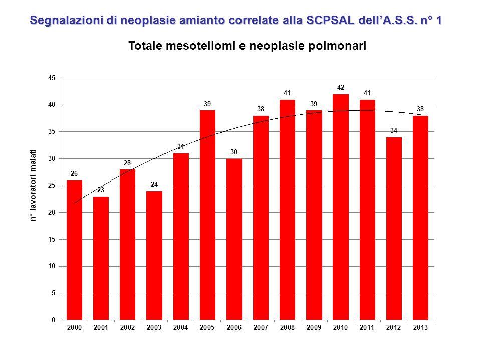 Totale mesoteliomi e neoplasie polmonari n° lavoratori malati