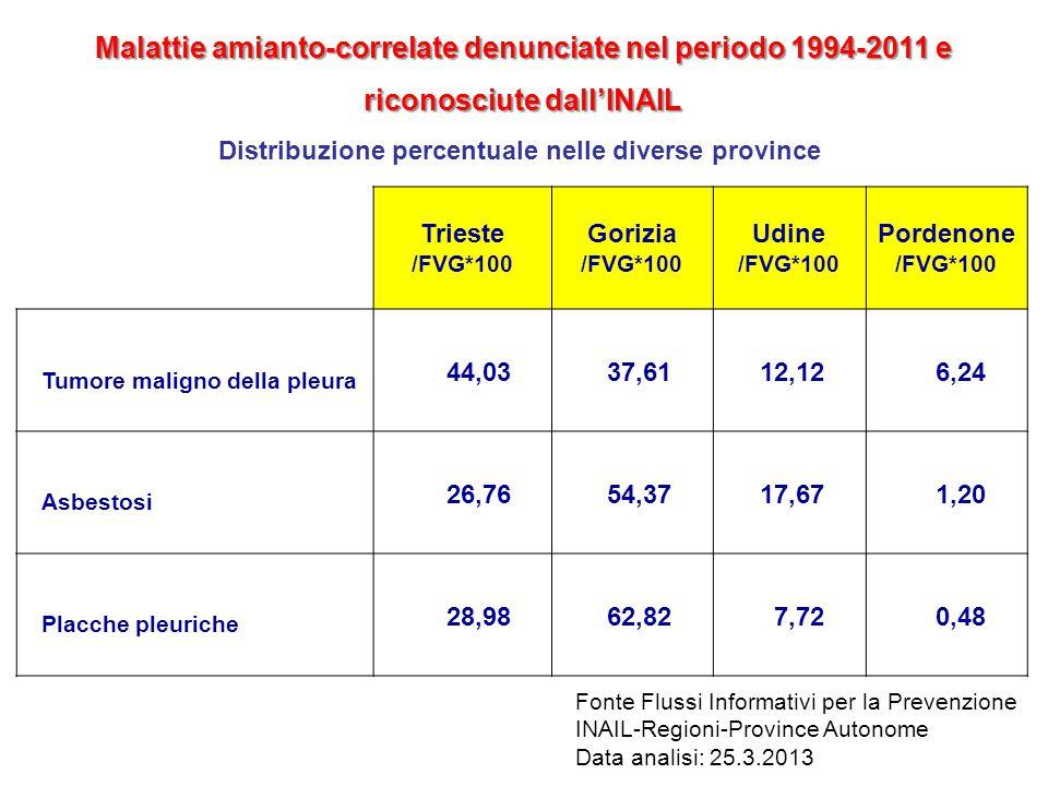 Trieste /FVG*100 Gorizia /FVG*100 Udine /FVG*100 Pordenone /FVG*100 Tumore maligno della pleura 44,0337,6112,126,24 Asbestosi 26,7654,3717,671,20 Plac