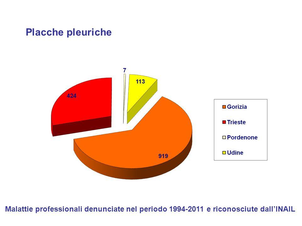 Placche pleuriche Malattie professionali denunciate nel periodo 1994-2011 e riconosciute dall'INAIL