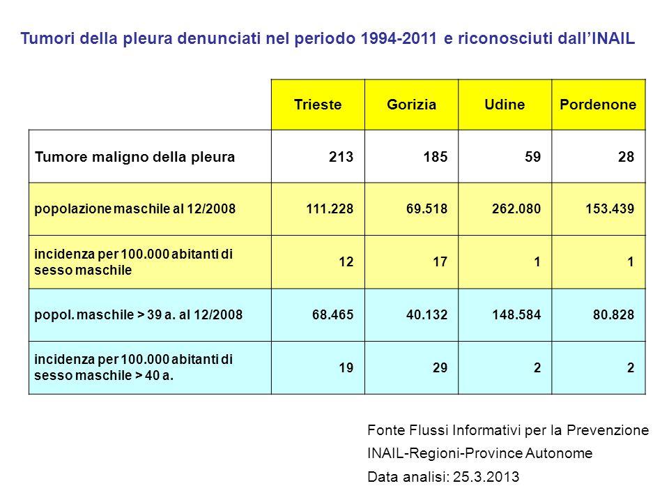 TriesteGoriziaUdinePordenone Tumore maligno della pleura2131855928 popolazione maschile al 12/2008 111.228 69.518 262.080 153.439 incidenza per 100.00
