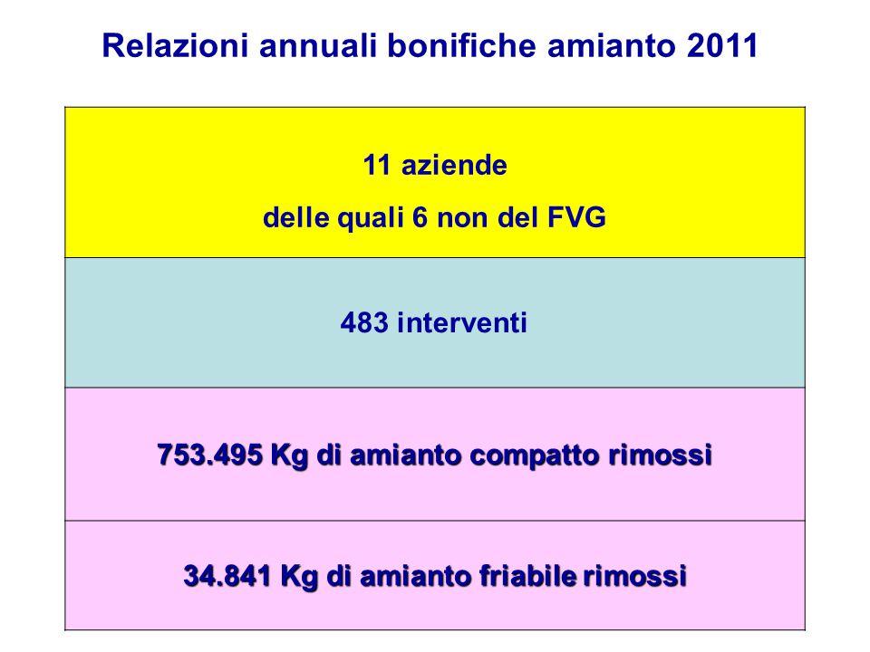 11 aziende delle quali 6 non del FVG 483 interventi 753.495 Kg di amianto compatto rimossi 34.841 Kg di amianto friabile rimossi Relazioni annuali bon