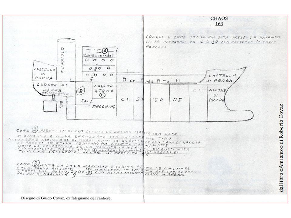 Documenti relativi all'impiego di amianto Archivio di Stato