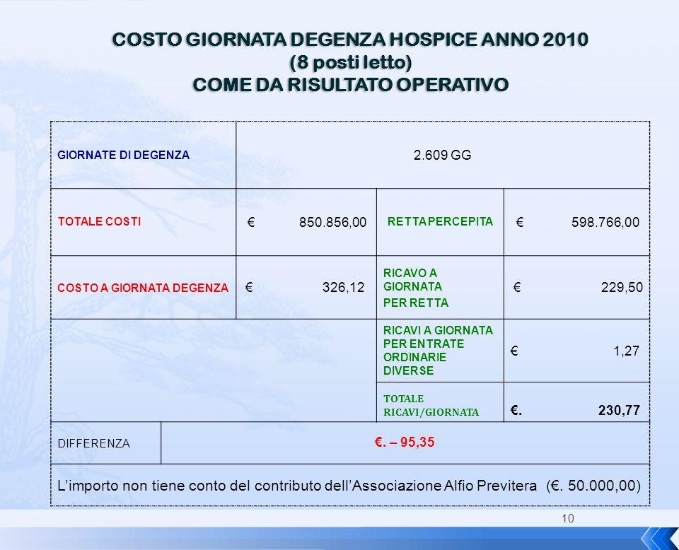 10 COSTO GIORNATA DEGENZA HOSPICE ANNO 2010 (8 posti letto) COME DA RISULTATO OPERATIVO GIORNATE DI DEGENZA 2.609 GG TOTALE COSTI € 850.856,00 RETTA P
