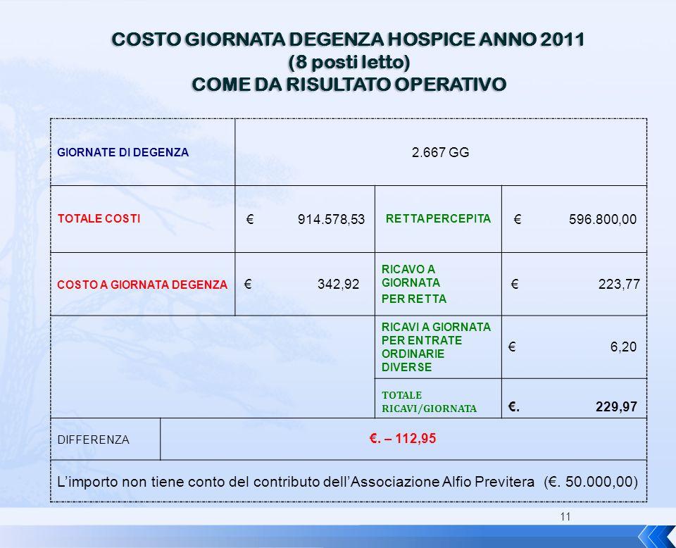 11 COSTO GIORNATA DEGENZA HOSPICE ANNO 2011 (8 posti letto) COME DA RISULTATO OPERATIVO GIORNATE DI DEGENZA 2.667 GG TOTALE COSTI € 914.578,53 RETTA P