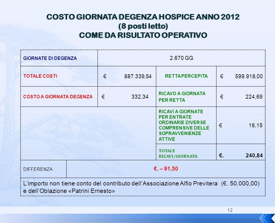 12 COSTO GIORNATA DEGENZA HOSPICE ANNO 2012 (8 posti letto) COME DA RISULTATO OPERATIVO GIORNATE DI DEGENZA 2.670 GG TOTALE COSTI € 887.339,54 RETTA P