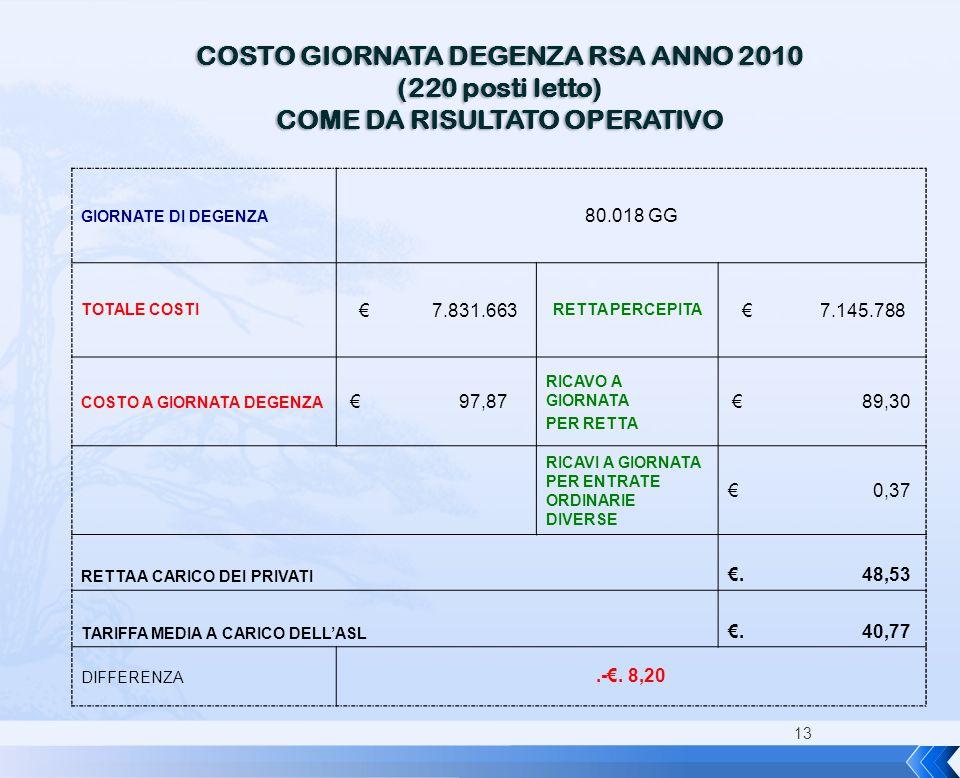 13 COSTO GIORNATA DEGENZA RSA ANNO 2010 (220 posti letto) COME DA RISULTATO OPERATIVO GIORNATE DI DEGENZA 80.018 GG TOTALE COSTI € 7.831.663 RETTA PER