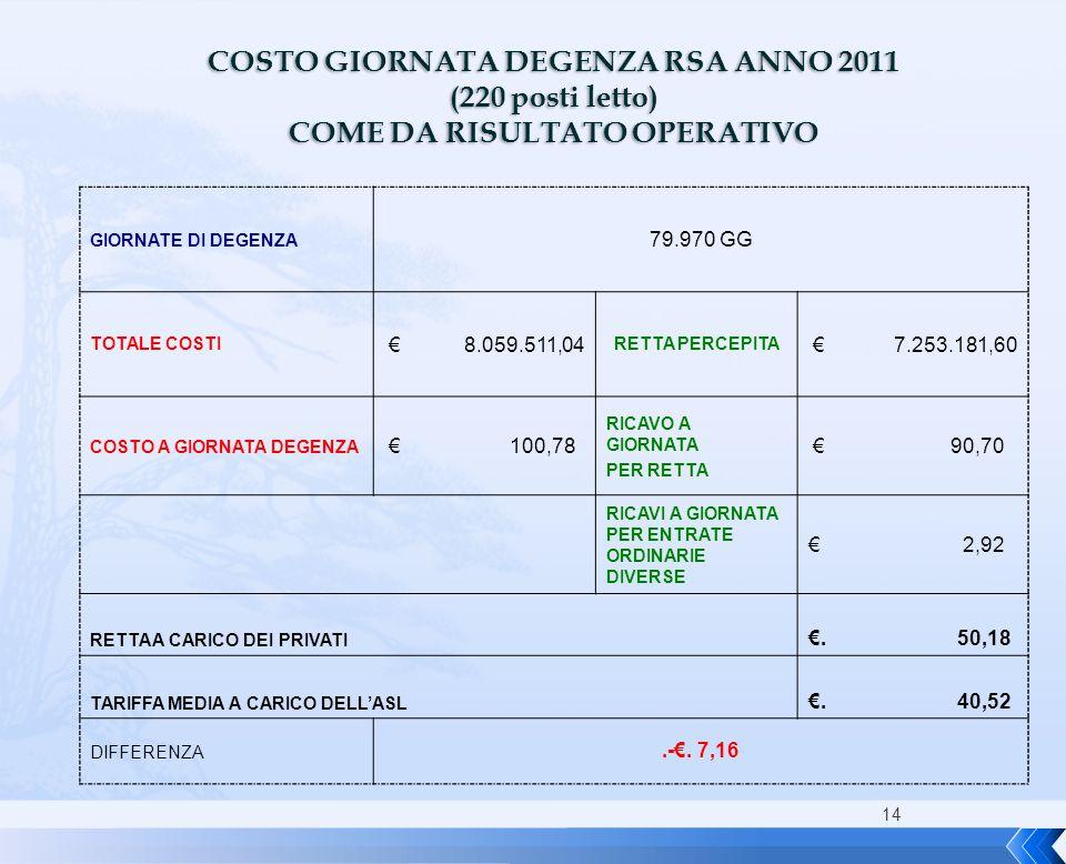 14 COSTO GIORNATA DEGENZA RSA ANNO 2011 (220 posti letto) COME DA RISULTATO OPERATIVO GIORNATE DI DEGENZA 79.970 GG TOTALE COSTI € 8.059.511,04 RETTA