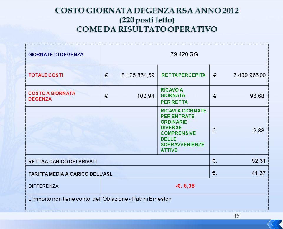 15 COSTO GIORNATA DEGENZA RSA ANNO 2012 (220 posti letto) COME DA RISULTATO OPERATIVO GIORNATE DI DEGENZA 79.420 GG TOTALE COSTI € 8.175.854,59 RETTA