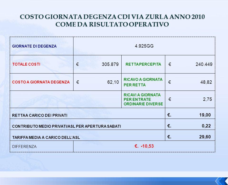 COSTO GIORNATA DEGENZA CDI VIA ZURLA ANNO 2010 COME DA RISULTATO OPERATIVO GIORNATE DI DEGENZA 4.925GG TOTALE COSTI € 305.879 RETTA PERCEPITA € 240.44
